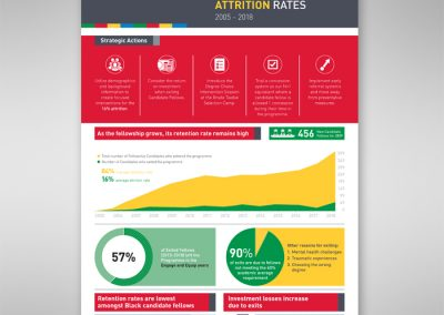 ALLAN GRAY ORBIS FOUNDATION RETENTION AND ATTRITION RATES INFOGRAPHIC